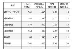 記事「伝燈院 赤坂浄苑 館内換気機能についてのお知らせ」の画像